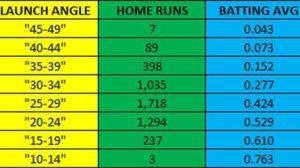 optimize launch angle for baseball and softball