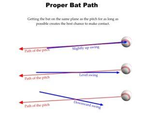 swing plane baseball